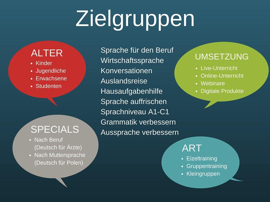 Sprachlehrer Gehalt und Zielgruppe